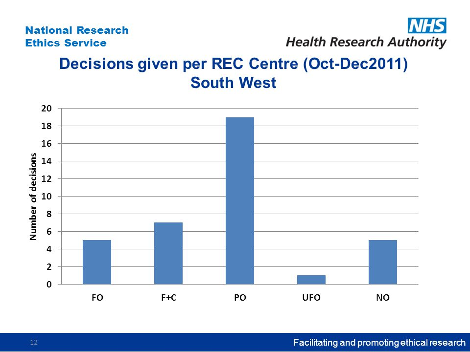 National Research Ethics Service Decisions given per REC Centre (Oct-Dec2011) South West Facilitating and promoting ethical research 12
