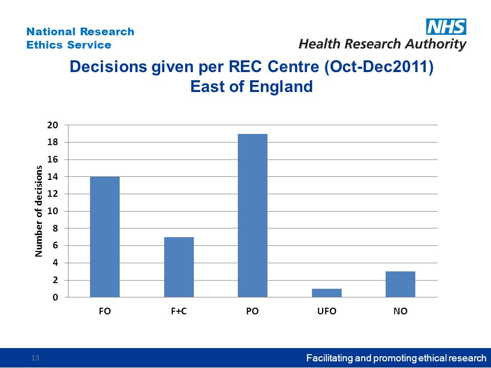 National Research Ethics Service Decisions given per REC Centre (Oct-Dec2011) East of England Facilitating and promoting ethical research 13