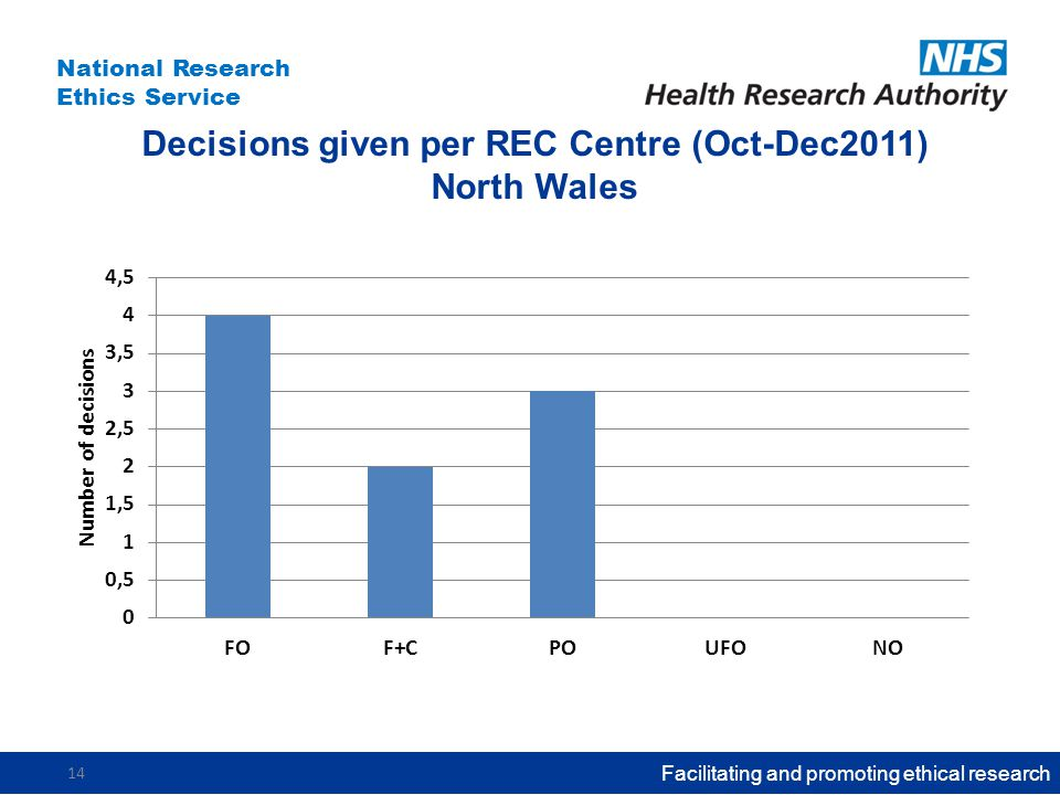 National Research Ethics Service Decisions given per REC Centre (Oct-Dec2011) North Wales Facilitating and promoting ethical research 14