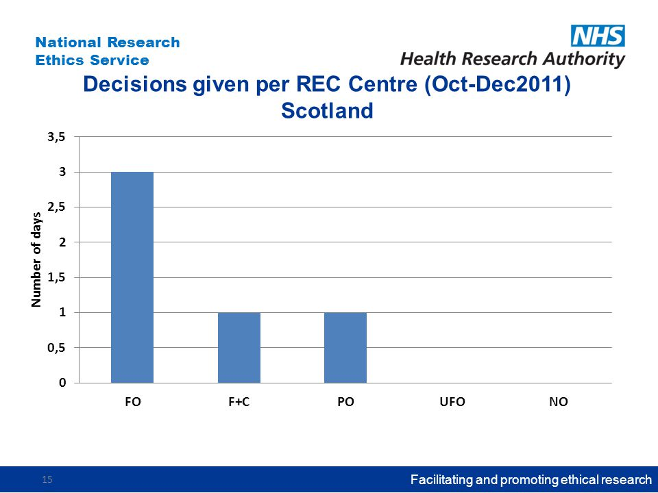 National Research Ethics Service Decisions given per REC Centre (Oct-Dec2011) Scotland Facilitating and promoting ethical research 15