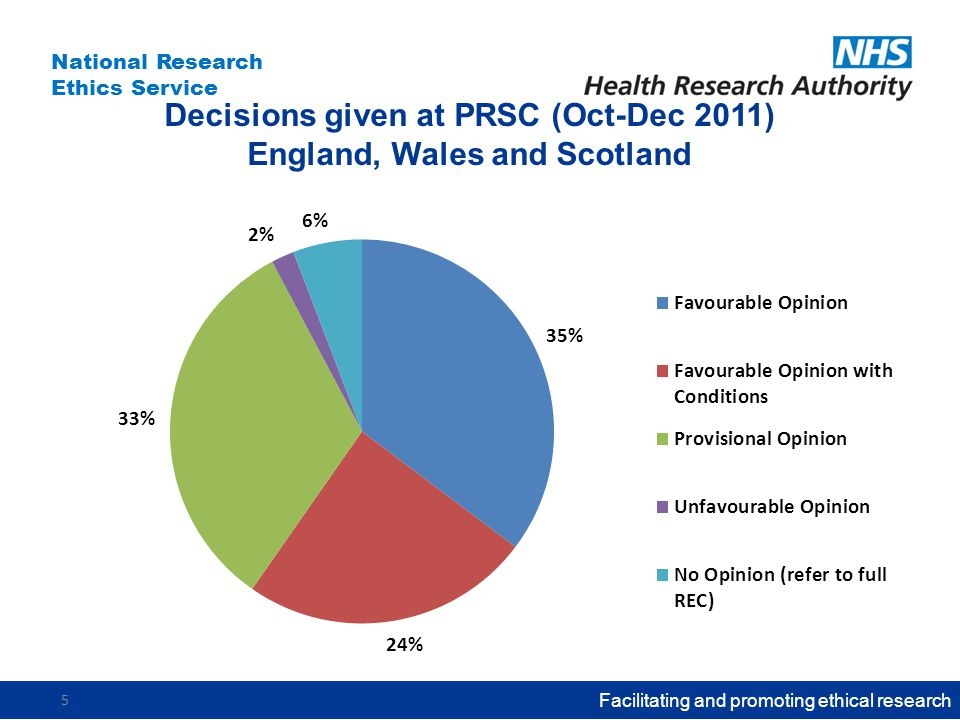 National Research Ethics Service Decisions given at PRSC (Oct-Dec 2011) England, Wales and Scotland Facilitating and promoting ethical research 5
