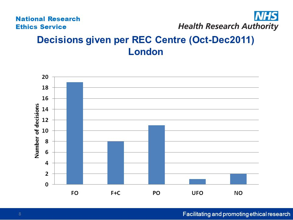National Research Ethics Service Decisions given per REC Centre (Oct-Dec2011) London Facilitating and promoting ethical research 8