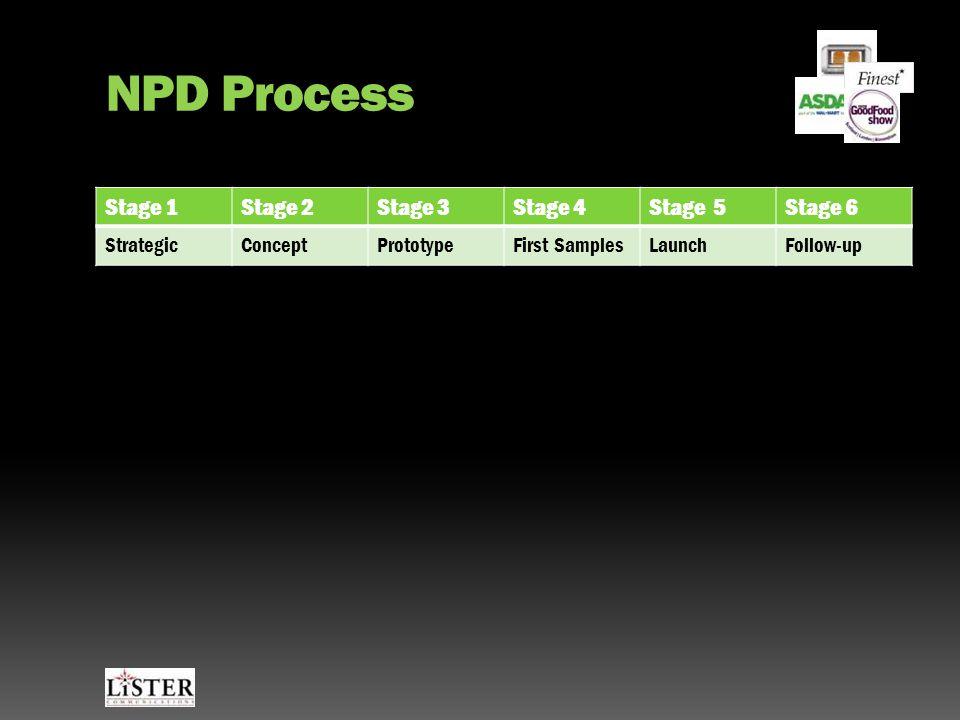 NPD Process Stage 1Stage 2Stage 3Stage 4Stage 5Stage 6 StrategicConceptPrototypeFirst SamplesLaunchFollow-up