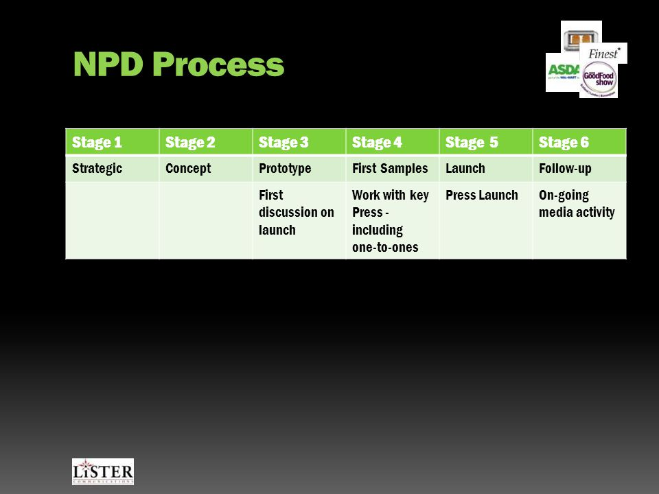 NPD Process Stage 1Stage 2Stage 3Stage 4Stage 5Stage 6 StrategicConceptPrototypeFirst SamplesLaunchFollow-up Join discussion Insider Knowledge First discussion on launch Work with key Press - including one-to-ones Press LaunchOn-going media activity