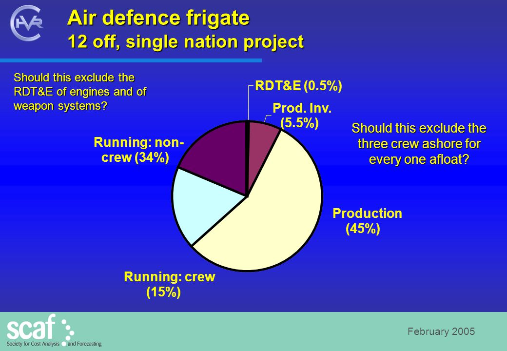 February 2005 Air defence frigate 12 off, single nation project RDT&E (0.5%) Prod. Inv. (5.5%) Production (45%) Running: crew (15%) Running: non- crew