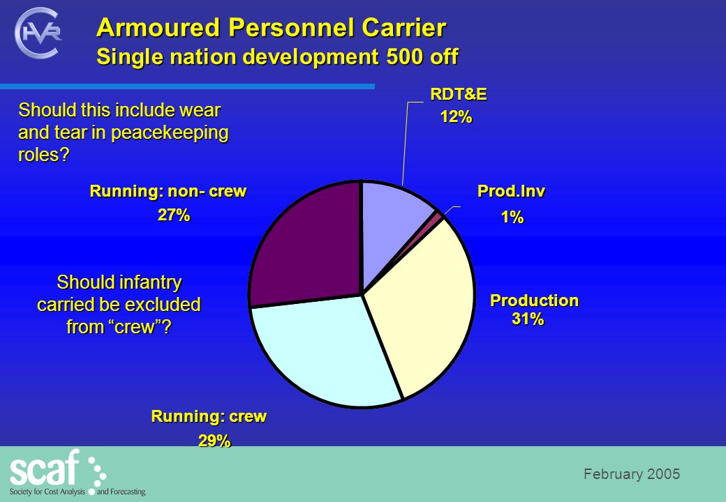 February 2005 Armoured Personnel Carrier Single nation development 500 off RDT&E12% Prod.Inv 1% Production 31% Running: crew 29% Running: non- crew 27