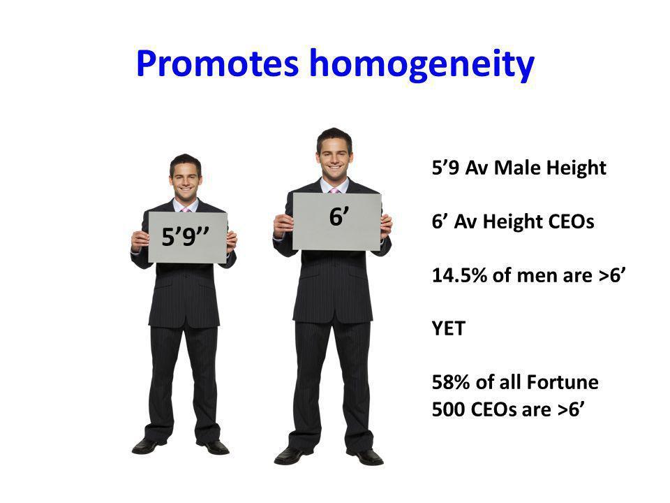 Promotes homogeneity 5'9'' 6' 5'9 Av Male Height 6' Av Height CEOs 14.5% of men are >6' YET 58% of all Fortune 500 CEOs are >6'