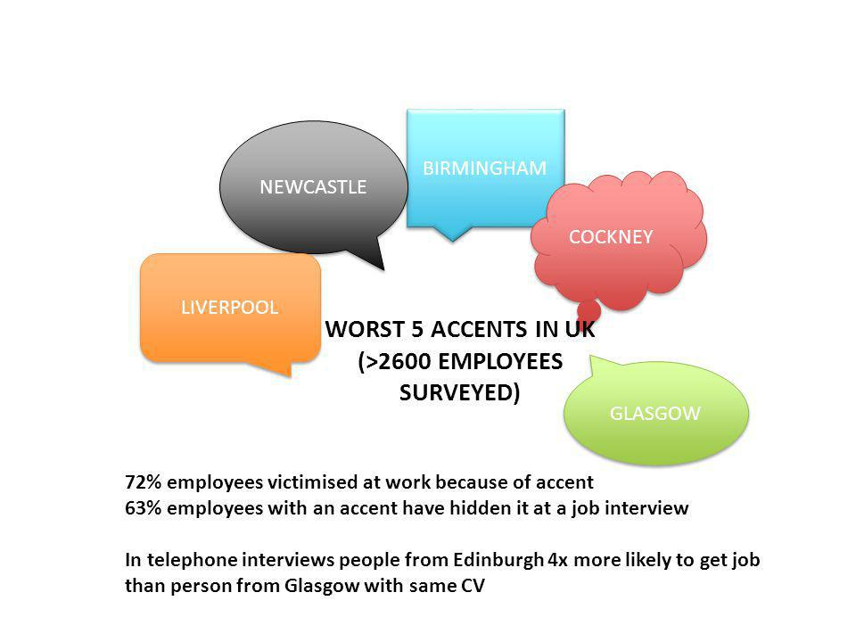 BIRMINGHAM NEWCASTLE COCKNEY WORST 5 ACCENTS IN UK (>2600 EMPLOYEES SURVEYED) LIVERPOOL GLASGOW 72% employees victimised at work because of accent 63% employees with an accent have hidden it at a job interview In telephone interviews people from Edinburgh 4x more likely to get job than person from Glasgow with same CV