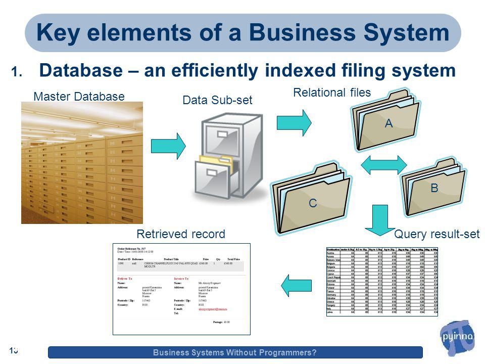 13 Business Systems Without Programmers. 13 Key elements of a Business System 1.