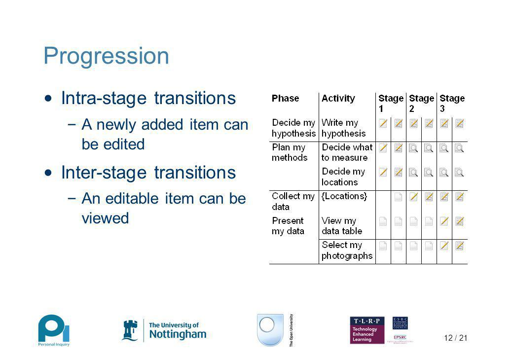 12 / 21 Progression Intra-stage transitions – A newly added item can be edited Inter-stage transitions – An editable item can be viewed