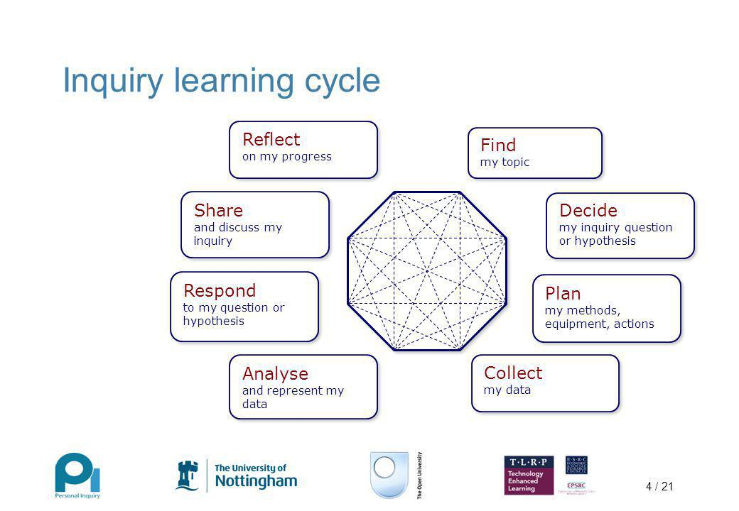 4 / 21 Inquiry learning cycle Find my topic Decide my inquiry question or hypothesis Plan my methods, equipment, actions Collect my data Analyse and r