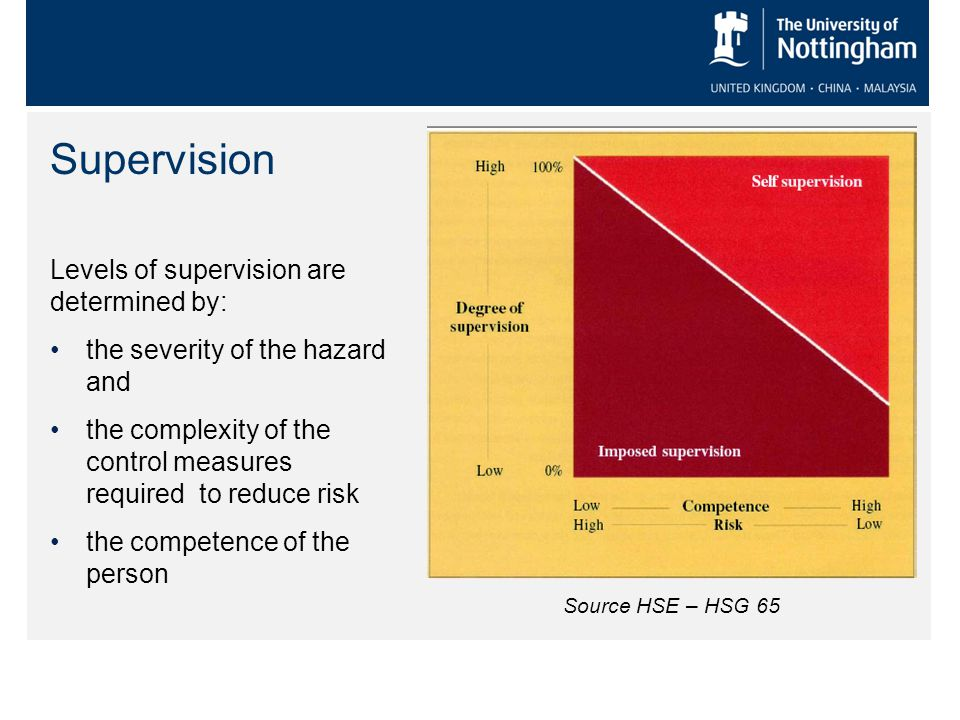 Supervision Levels of supervision are determined by: the severity of the hazard and the complexity of the control measures required to reduce risk the competence of the person Source HSE – HSG 65