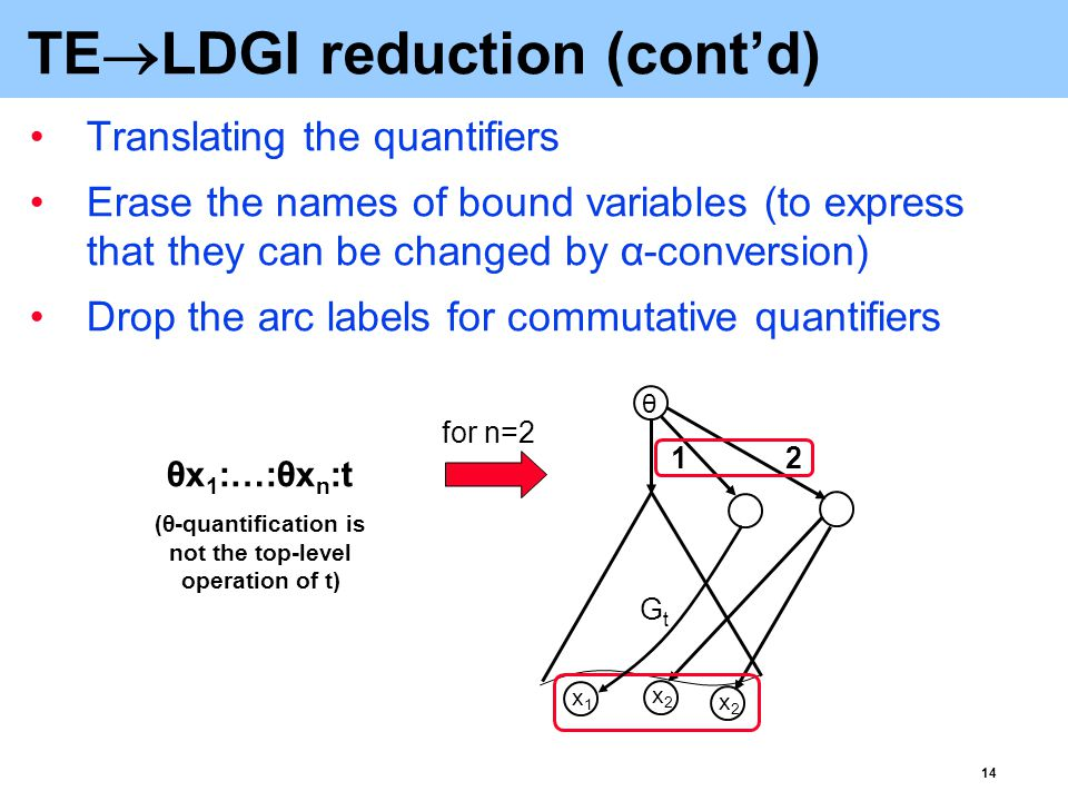 14 TE  LDGI reduction (cont'd) Translating the quantifiers Erase the names of bound variables (to express that they can be changed by α-conversion) Drop the arc labels for commutative quantifiers 1 2 θ GtGt θx 1 :…:θx n :t (θ-quantification is not the top-level operation of t) x1x1 x2x2 x2x2 for n=2
