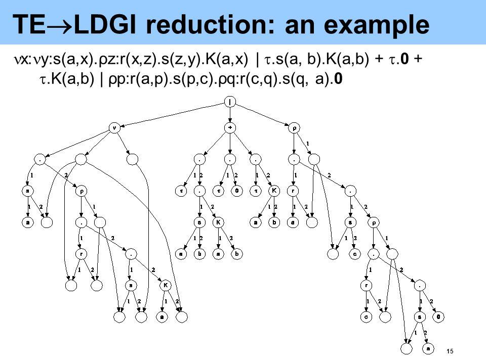 15 TE  LDGI reduction: an example x: y:s(a,x).ρz:r(x,z).s(z,y).K(a,x) | .s(a, b).K(a,b) + .0 + .K(a,b) | ρp:r(a,p).s(p,c).ρq:r(c,q).s(q, a).0