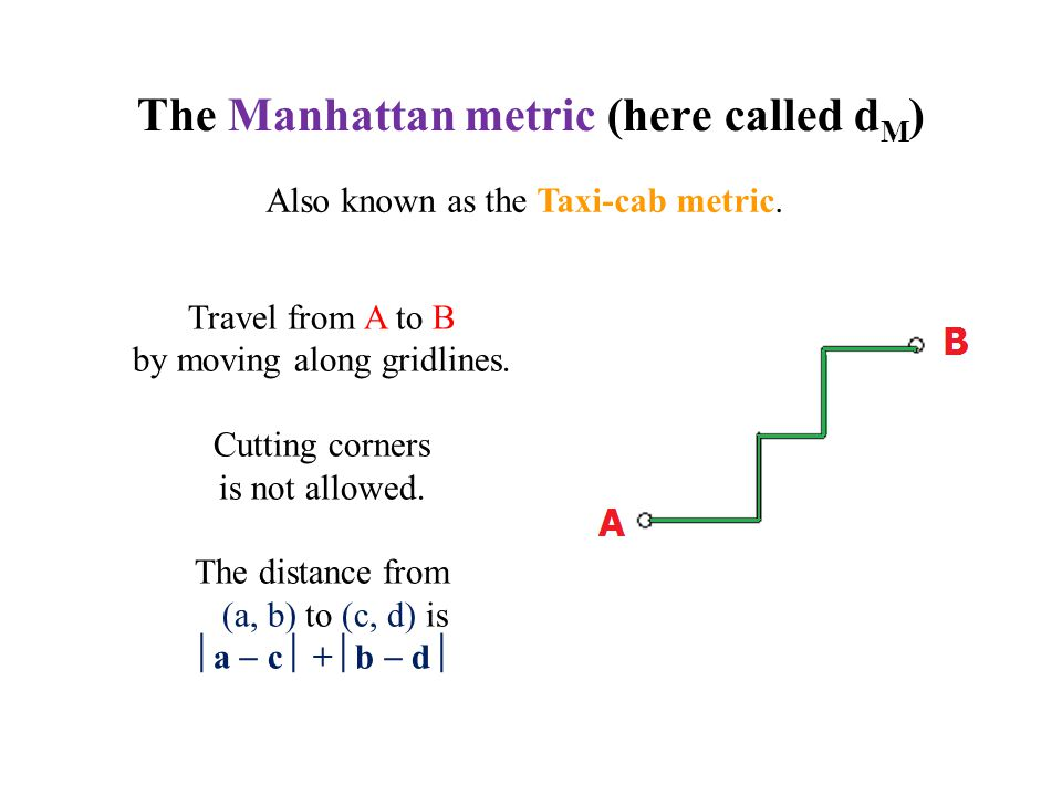 The Manhattan metric (here called d M ) Travel from A to B by moving along gridlines. Cutting corners is not allowed. The distance from (a, b) to (c,
