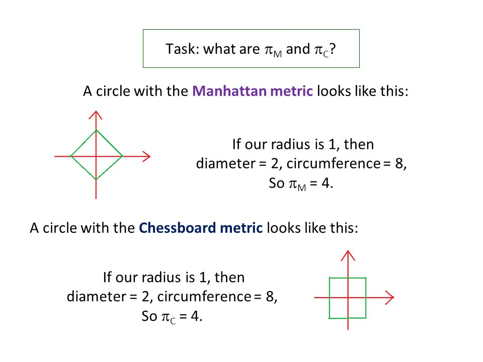 Task: what are  M and  C ? A circle with the Manhattan metric looks like this: If our radius is 1, then diameter = 2, circumference = 8, So  M = 4.