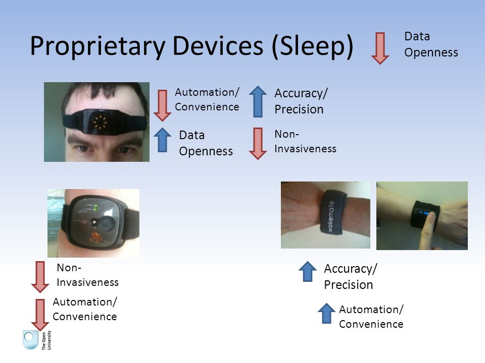 Proprietary Devices (Sleep) Data Openness Automation/ Convenience Data Openness Accuracy/ Precision Non- Invasiveness Automation/ Convenience Accuracy/ Precision Automation/ Convenience
