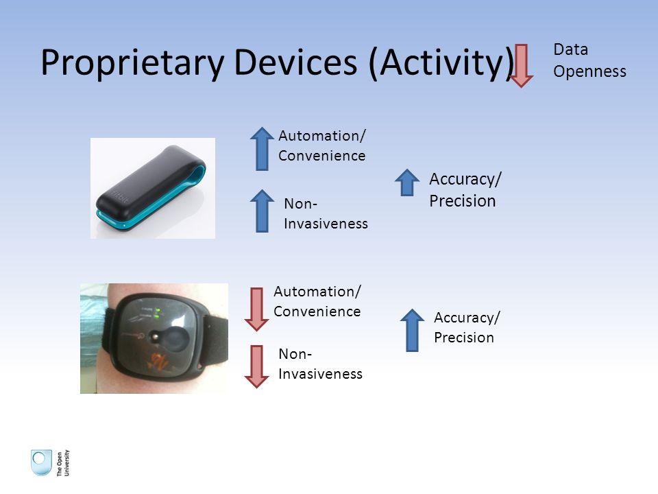Proprietary Devices (Activity) Automation/ Convenience Non- Invasiveness Accuracy/ Precision Data Openness Non- Invasiveness Automation/ Convenience Accuracy/ Precision