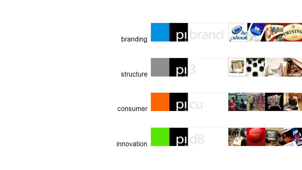 structure consumer innovation branding