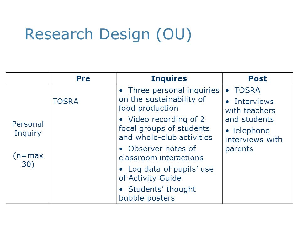 Research Design (OU) PreInquiresPost Personal Inquiry (n=max 30) TOSRA Three personal inquiries on the sustainability of food production Video recordi