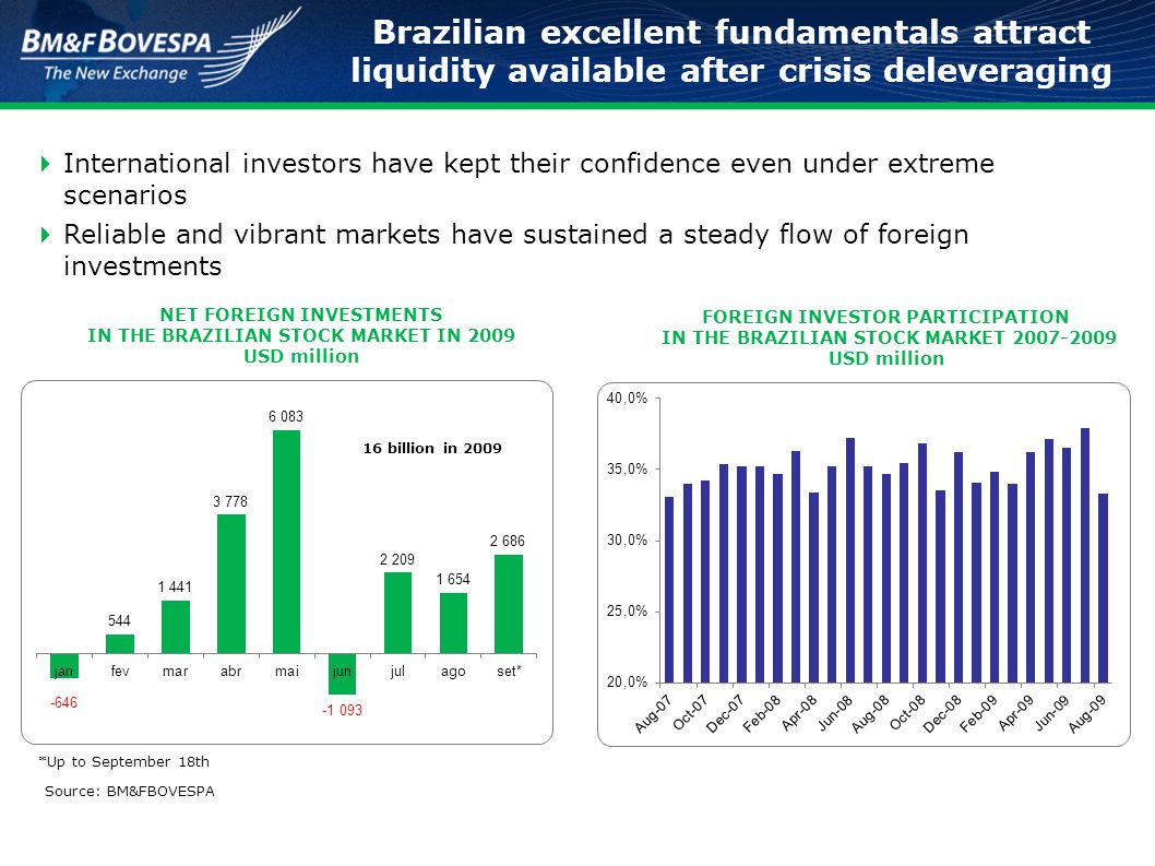 NET FOREIGN INVESTMENTS IN THE BRAZILIAN STOCK MARKET IN 2009 USD million *Up to September 18th FOREIGN INVESTOR PARTICIPATION IN THE BRAZILIAN STOCK