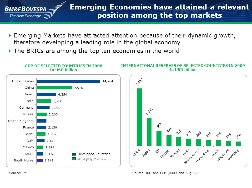  The so-called emerging markets are leading the recent recovery  These economies established a new benchmark for global economic development, leveraging their strength on the international arena GDP PROJECTION Developed Economies GDP PROJECTION Emerging Economies Emerging Markets growth has reshaped geopolitics on a global basis Source: IMF