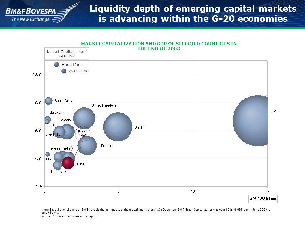 Emerging Market Economies: Does this classification still make sense.