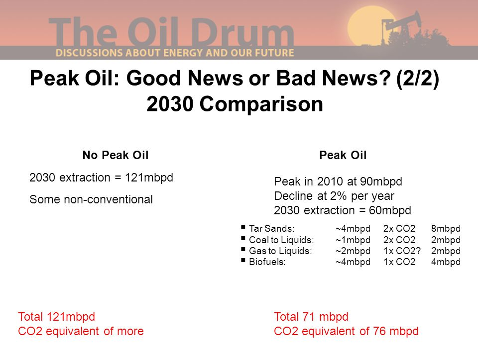 Peak Oil: Good News or Bad News? (2/2) 2030 Comparison No Peak OilPeak Oil 2030 extraction = 121mbpd Some non-conventional Peak in 2010 at 90mbpd Decl