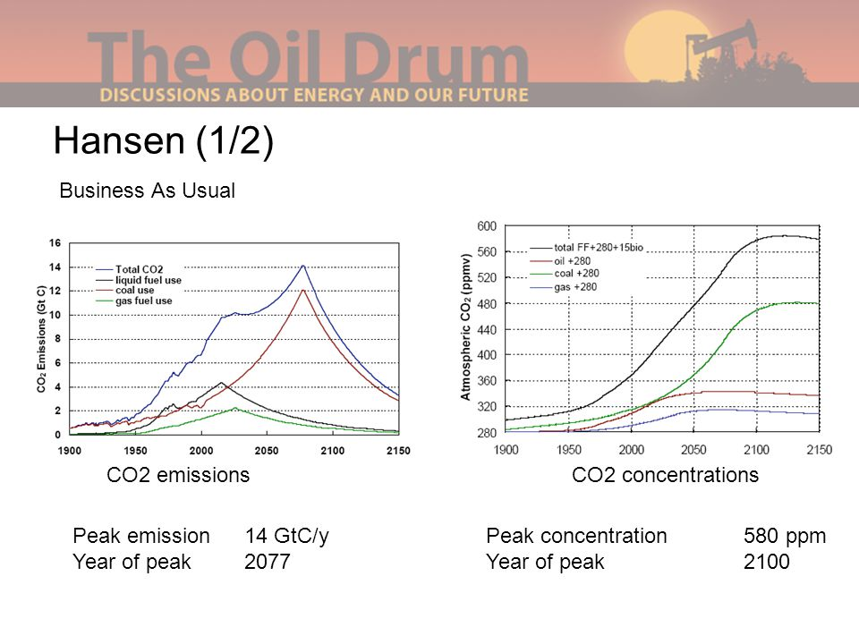 Hansen (1/2) Business As Usual CO2 emissionsCO2 concentrations Peak emission14 GtC/y Year of peak2077 Peak concentration580 ppm Year of peak2100