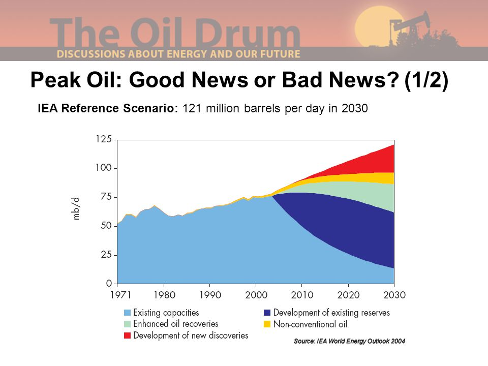 Peak Oil: Good News or Bad News (1/2) IEA Reference Scenario: 121 million barrels per day in 2030