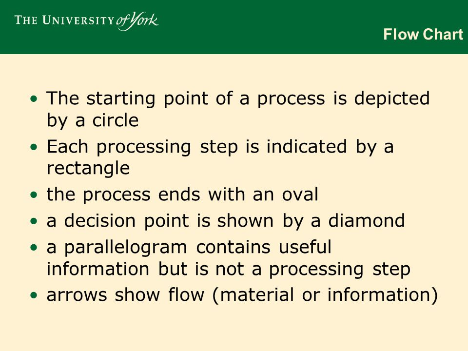 Flow Chart The starting point of a process is depicted by a circle Each processing step is indicated by a rectangle the process ends with an oval a decision point is shown by a diamond a parallelogram contains useful information but is not a processing step arrows show flow (material or information)