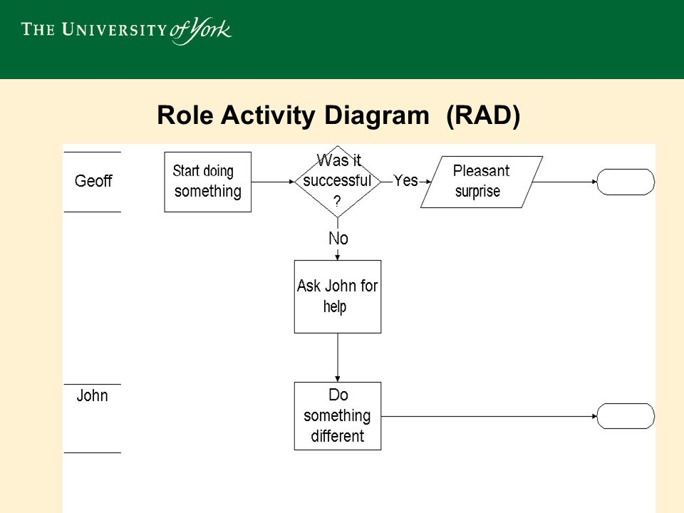 Flow Chart good because it has a common language good because it's quite simple an established method used in work study and quality programmes drawback is that it doesn't show why an activity takes place doesn't explicitly show who carried out each activity