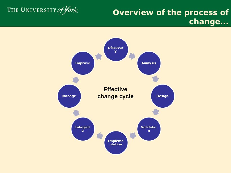 Overview of the process of change...