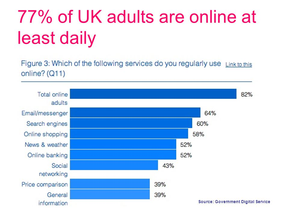 77% of UK adults are online at least daily Source: Government Digital Service