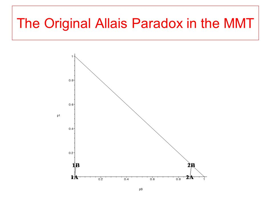 The Original Allais Paradox in the MMT