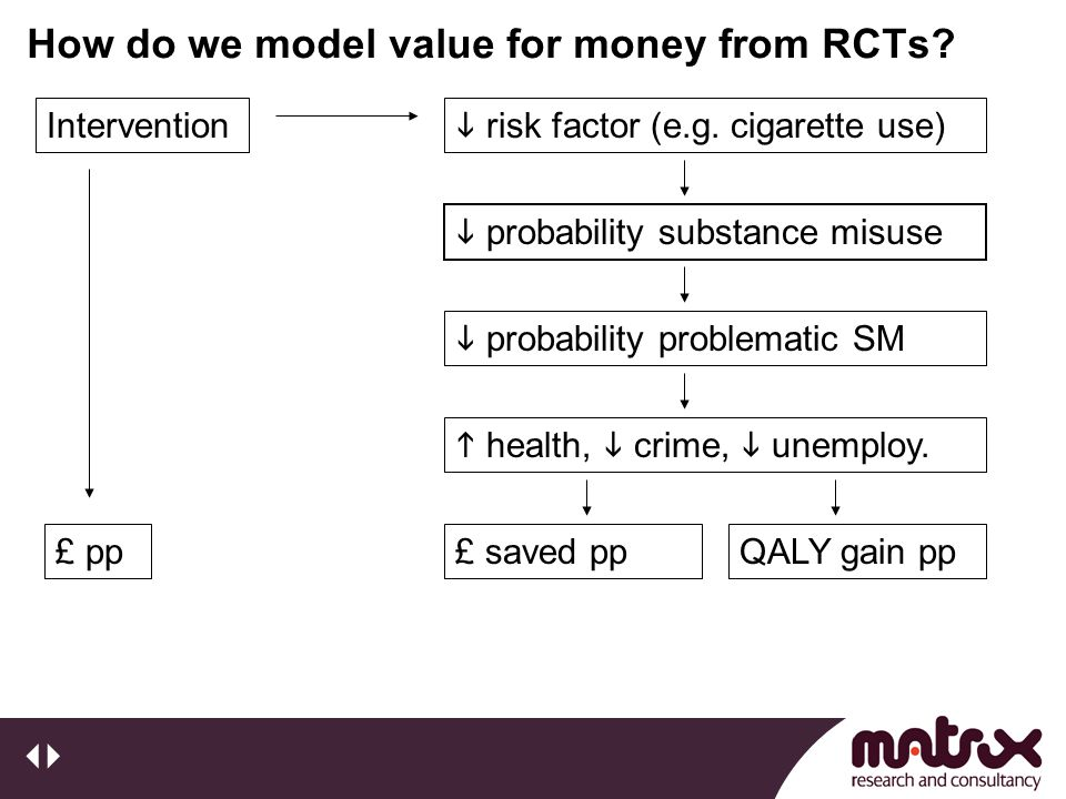 How do we model value for money from RCTs. Intervention £ pp  risk factor (e.g.