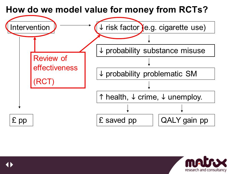 How do we model value for money from RCTs? Intervention £ pp  risk factor (e.g. cigarette use)  probability substance misuse  probability problemat