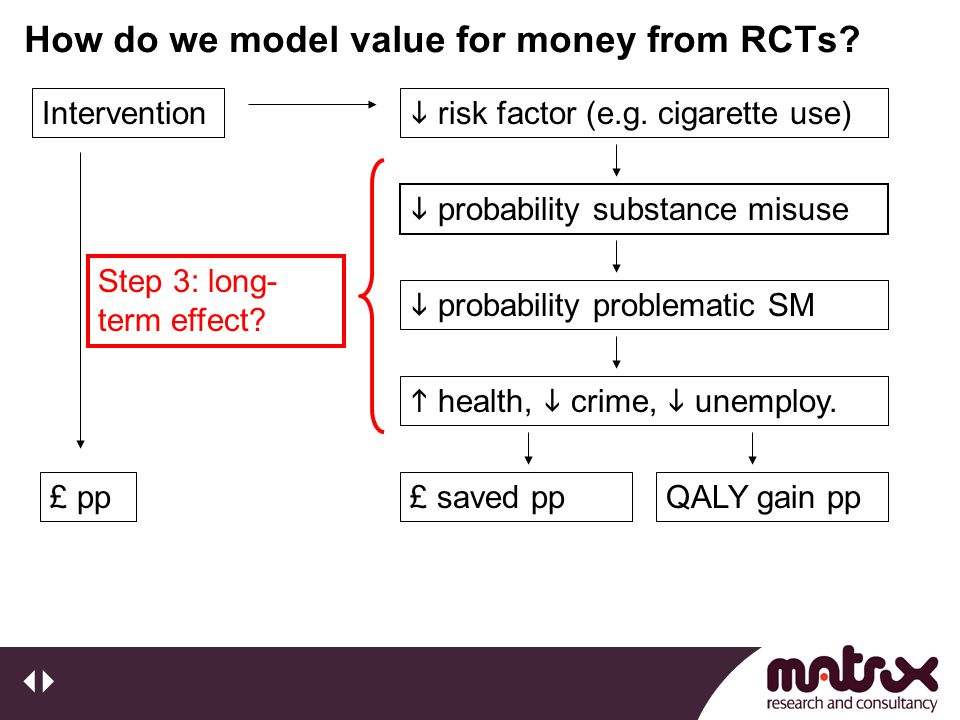 How do we model value for money from RCTs? Step 3: long- term effect? Intervention £ pp  risk factor (e.g. cigarette use)  probability substance mis