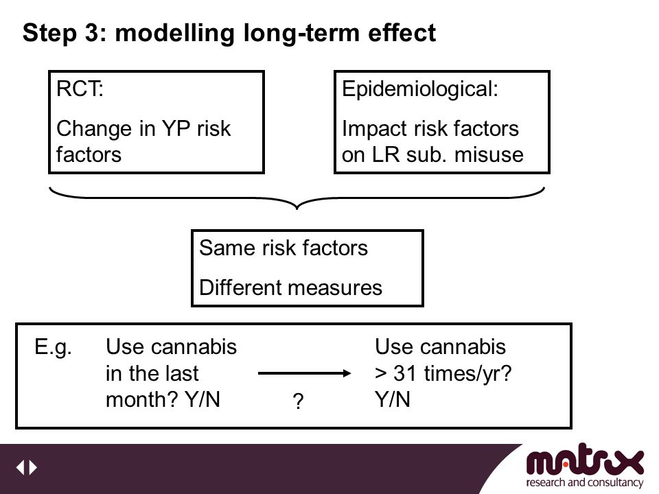 Step 3: modelling long-term effect RCT: Change in YP risk factors Epidemiological: Impact risk factors on LR sub. misuse Use cannabis > 31 times/yr? Y