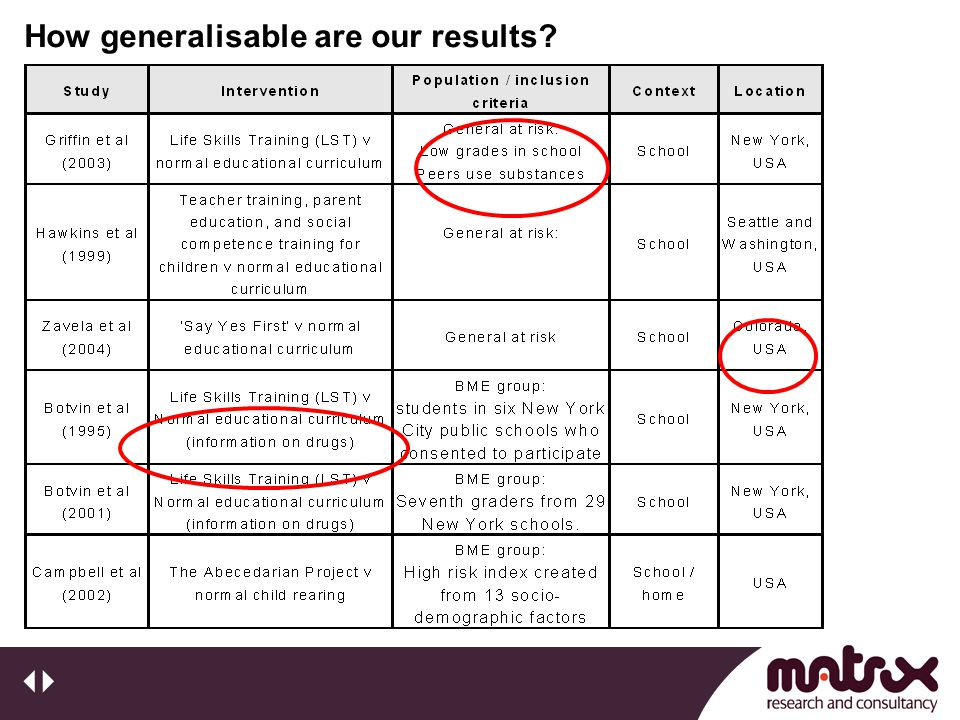 How generalisable are our results