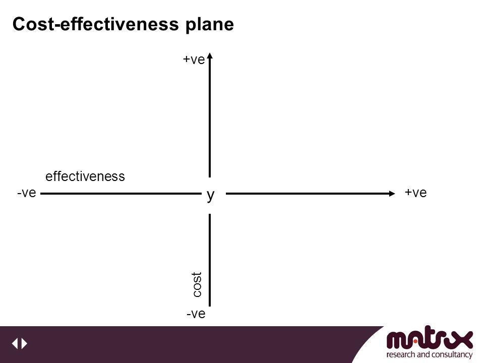 Cost-effectiveness plane y +ve-ve effectiveness +ve -vecost