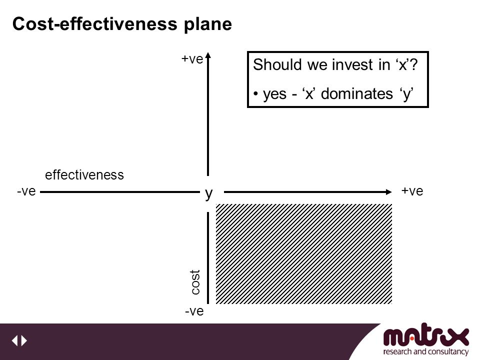 Cost-effectiveness plane y +ve-ve effectiveness +ve -vecost Should we invest in 'x'? yes - 'x' dominates 'y'