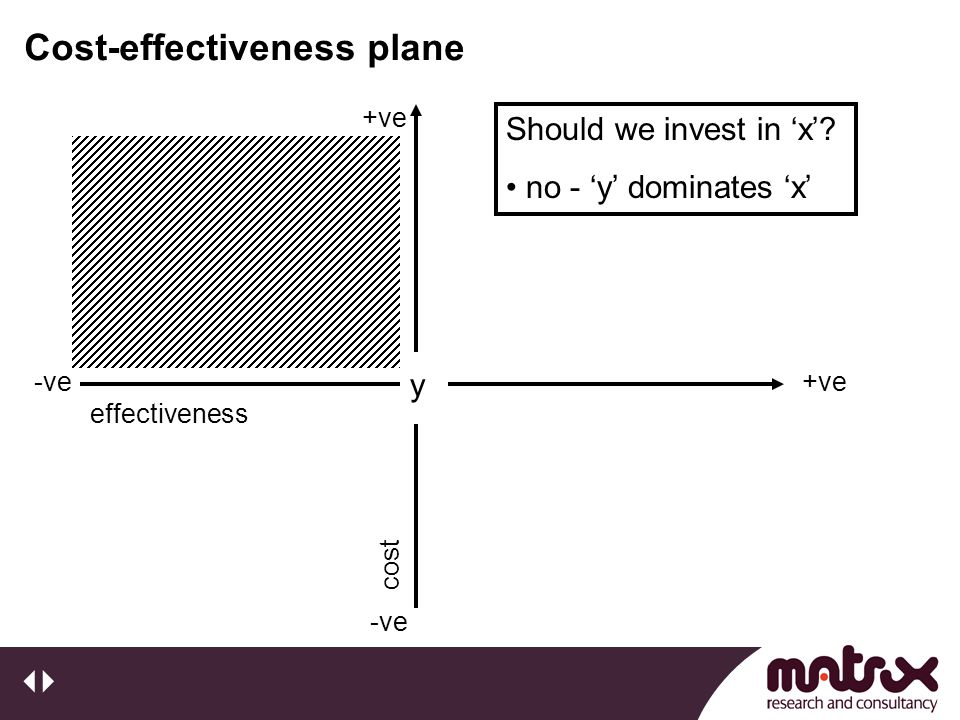 Cost-effectiveness plane y +ve-ve effectiveness +ve -vecost Should we invest in 'x'.