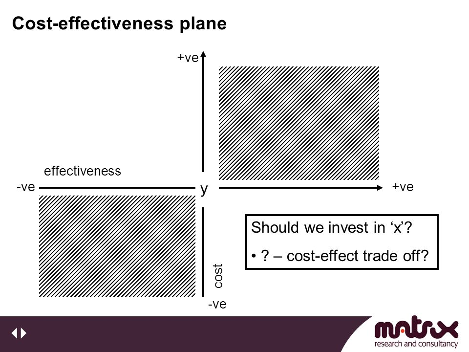 Cost-effectiveness plane y +ve-ve effectiveness +ve -vecost Should we invest in 'x'? ? – cost-effect trade off?