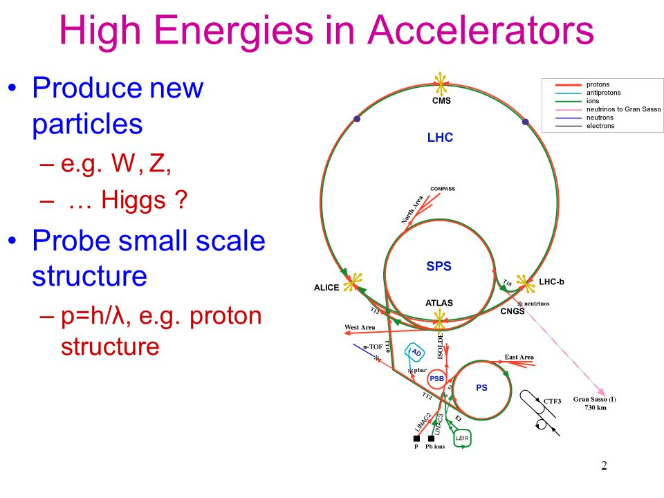 2 High Energies in Accelerators Produce new particles –e.g.