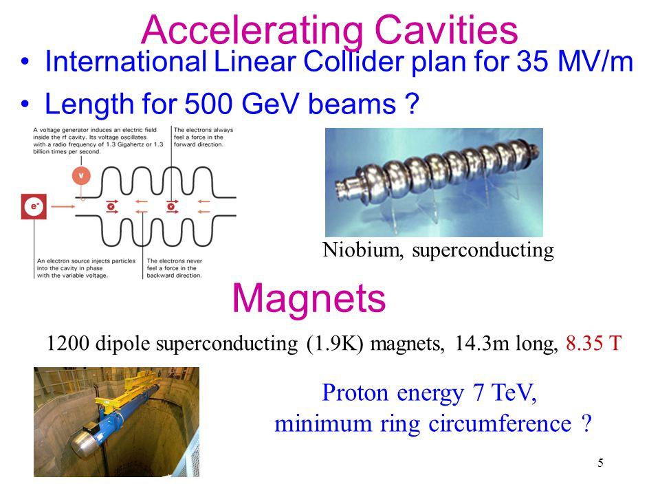 5 Magnets International Linear Collider plan for 35 MV/m Length for 500 GeV beams .