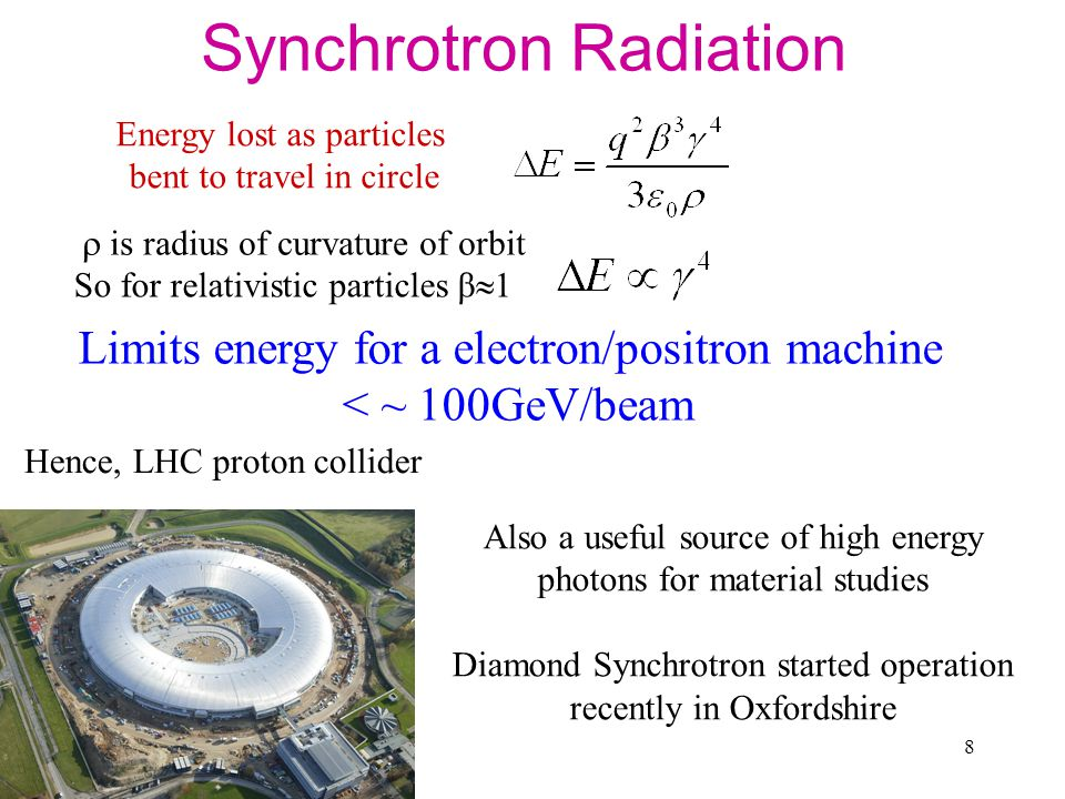 8 Synchrotron Radiation  is radius of curvature of orbit So for relativistic particles β  1 Limits energy for a electron/positron machine < ~ 100GeV/beam Also a useful source of high energy photons for material studies Diamond Synchrotron started operation recently in Oxfordshire Hence, LHC proton collider Energy lost as particles bent to travel in circle