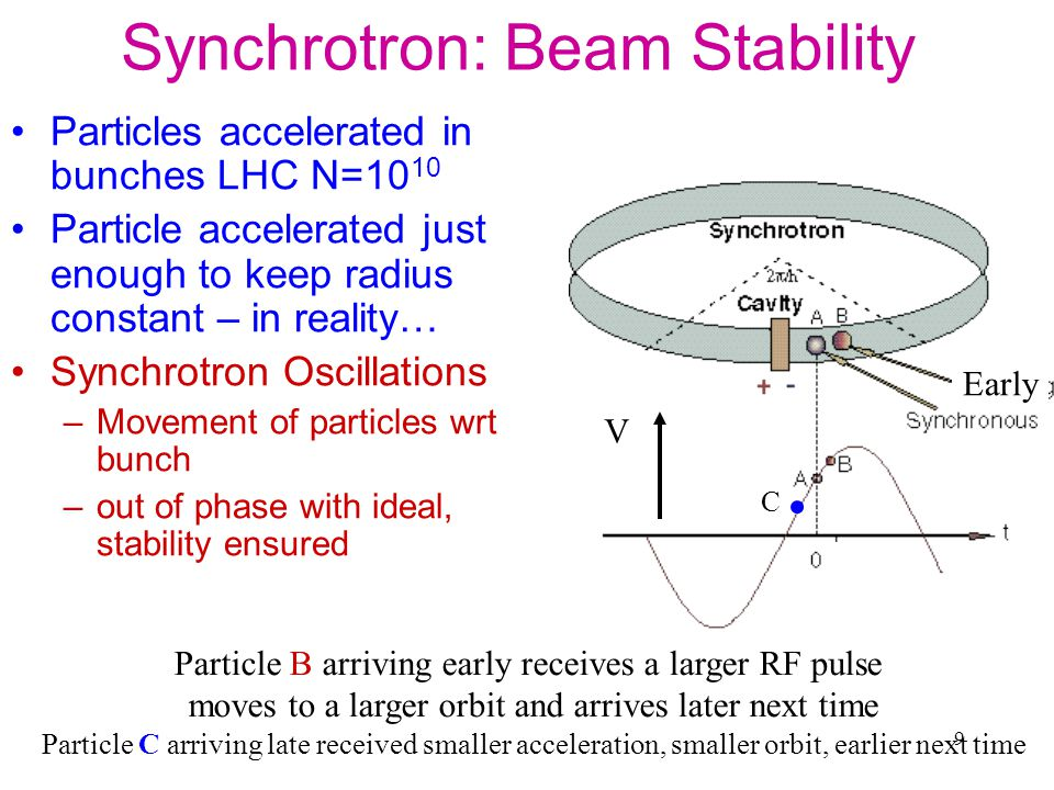 9 Synchrotron: Beam Stability Particles accelerated in bunches LHC N=10 10 Particle accelerated just enough to keep radius constant – in reality… Synchrotron Oscillations –Movement of particles wrt bunch –out of phase with ideal, stability ensured Particle B arriving early receives a larger RF pulse moves to a larger orbit and arrives later next time Particle C arriving late received smaller acceleration, smaller orbit, earlier next time V Early C