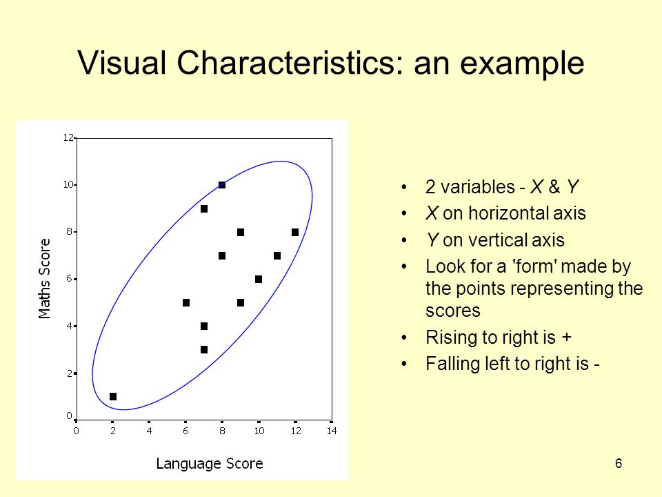 6 Visual Characteristics: an example 2 variables - X & Y X on horizontal axis Y on vertical axis Look for a form made by the points representing the scores Rising to right is + Falling left to right is -