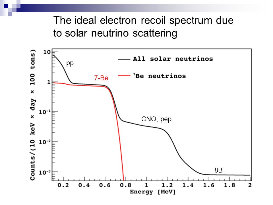 The ideal electron recoil spectrum due to solar neutrino scattering pp CNO, pep 8B 7-Be